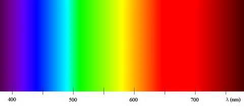 visible spectru