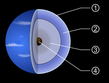 220px-Neptune_diagram.svg