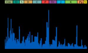 320px-Extinction_intensity.svg