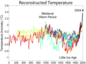300px-2000_Year_Temperature_Comparison.png