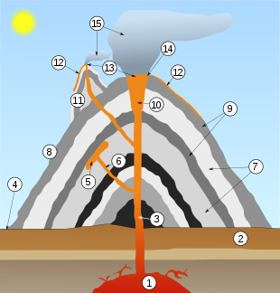 Volcano_scheme.svg.png