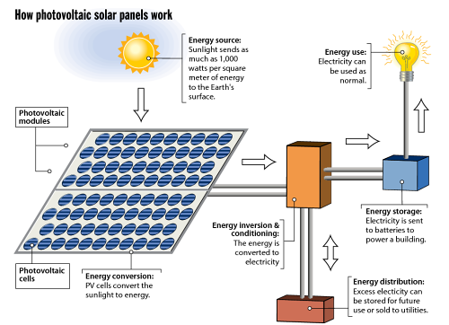 how-photovoltaic-solar-panels-work.png